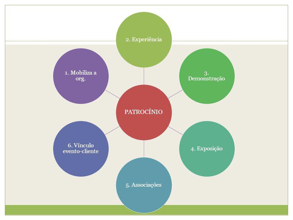 PATROCÍNIO 2. Experiência 3. Demonstração 4. Exposição5. Associações 6. Vínculo evento-cliente 1. Mobiliza a org.