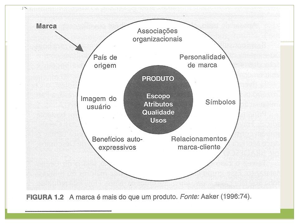Níveis de significado de uma marca (KOTLER, 2000): 1.