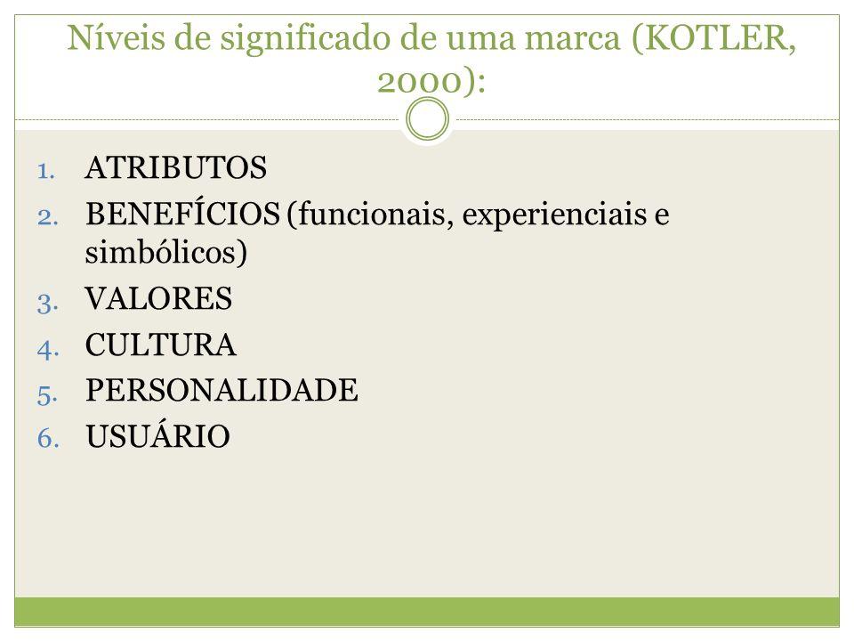 Níveis de significado de uma marca (KOTLER, 2000): 1. ATRIBUTOS 2. BENEFÍCIOS (funcionais, experienciais e simbólicos) 3. VALORES 4. CULTURA 5. PERSON