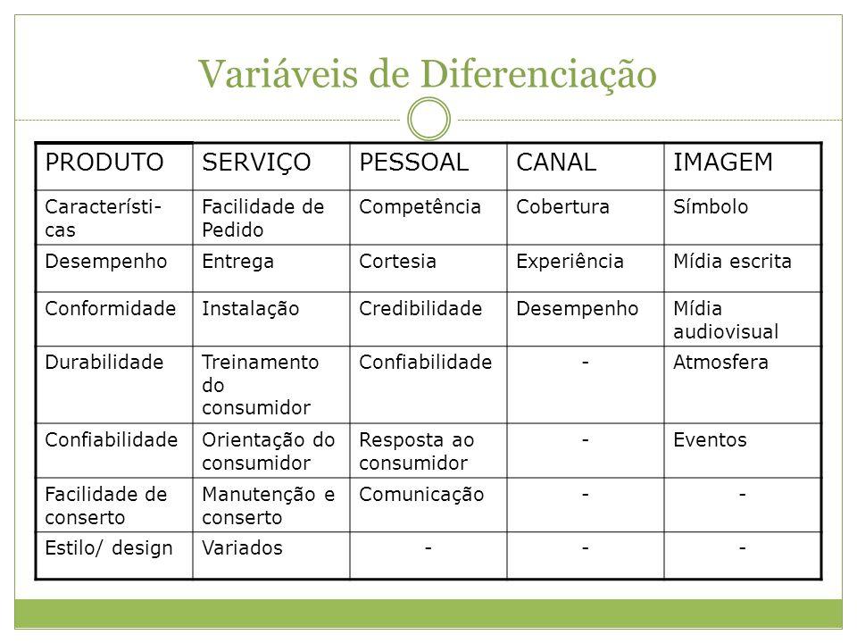 Variáveis de Diferenciação PRODUTOSERVIÇOPESSOALCANALIMAGEM Característi- cas Facilidade de Pedido CompetênciaCoberturaSímbolo DesempenhoEntregaCortes