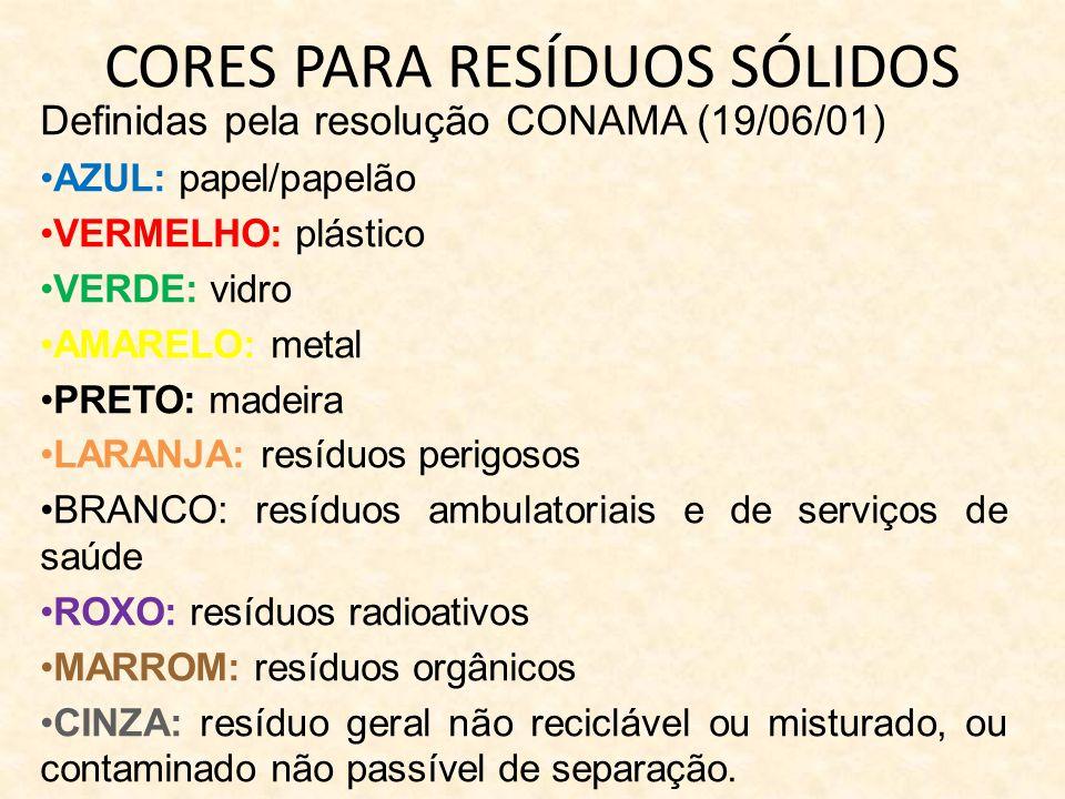 CORES PARA RESÍDUOS SÓLIDOS Definidas pela resolução CONAMA (19/06/01) AZUL: papel/papelão VERMELHO: plástico VERDE: vidro AMARELO: metal PRETO: madei
