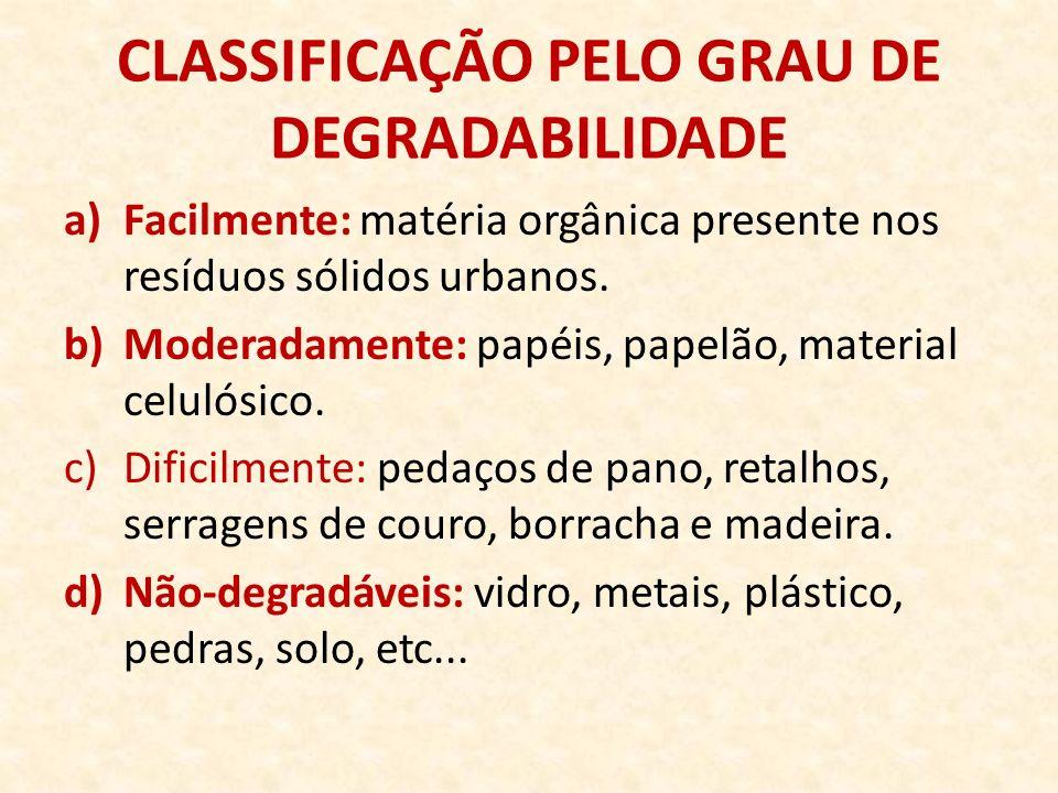 CLASSIFICAÇÃO PELO GRAU DE DEGRADABILIDADE a)Facilmente: matéria orgânica presente nos resíduos sólidos urbanos. b)Moderadamente: papéis, papelão, mat