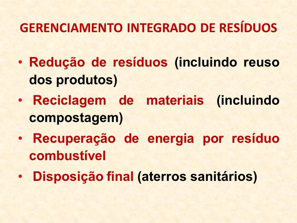 GERENCIAMENTO INTEGRADO DE RESÍDUOS Redução de resíduos (incluindo reuso dos produtos) Reciclagem de materiais (incluindo compostagem) Recuperação de