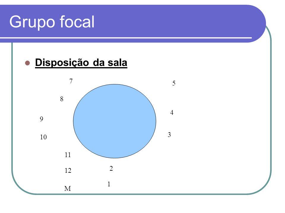 Grupo focal Disposição da sala 5 4 3 1 2 M 12 11 10 9 8 7