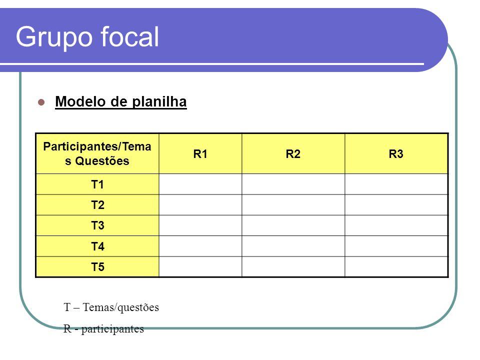Grupo focal Modelo de planilha Participantes/Tema s Questões R1R2R3 T1 T2 T3 T4 T5 T – Temas/questões R - participantes