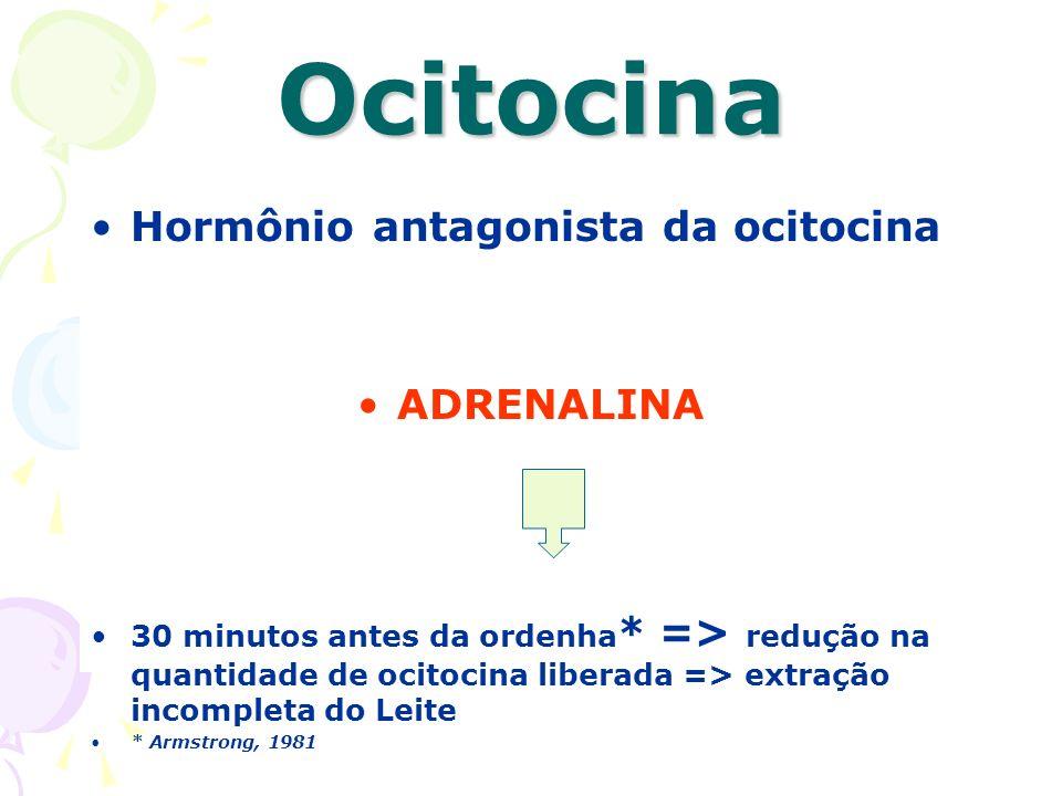 Ocitocina Hormônio antagonista da ocitocina ADRENALINA 30 minutos antes da ordenha * => redução na quantidade de ocitocina liberada => extração incomp