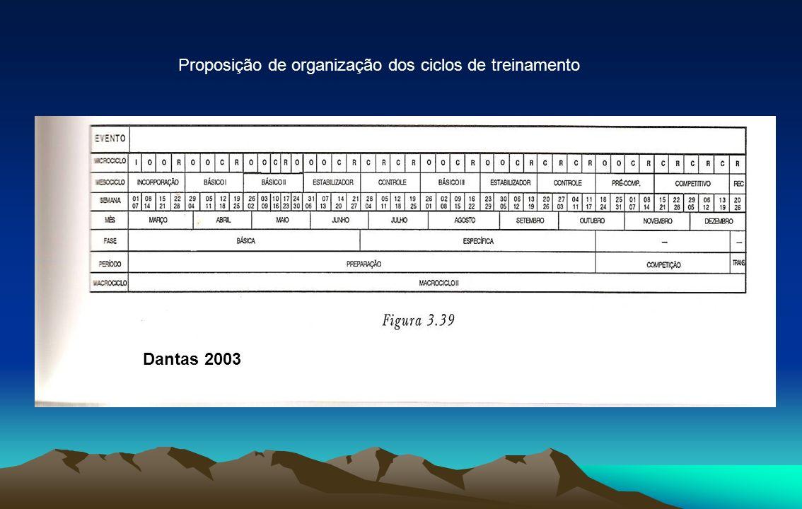 Proposição de organização dos ciclos de treinamento Dantas 2003
