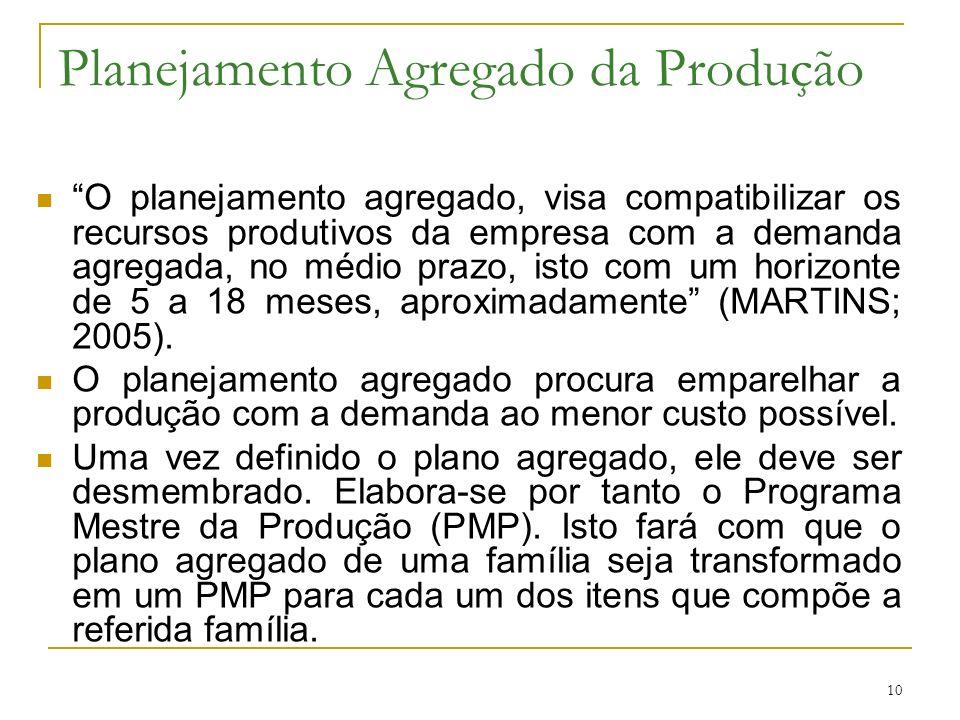 10 Planejamento Agregado da Produção O planejamento agregado, visa compatibilizar os recursos produtivos da empresa com a demanda agregada, no médio prazo, isto com um horizonte de 5 a 18 meses, aproximadamente (MARTINS; 2005).