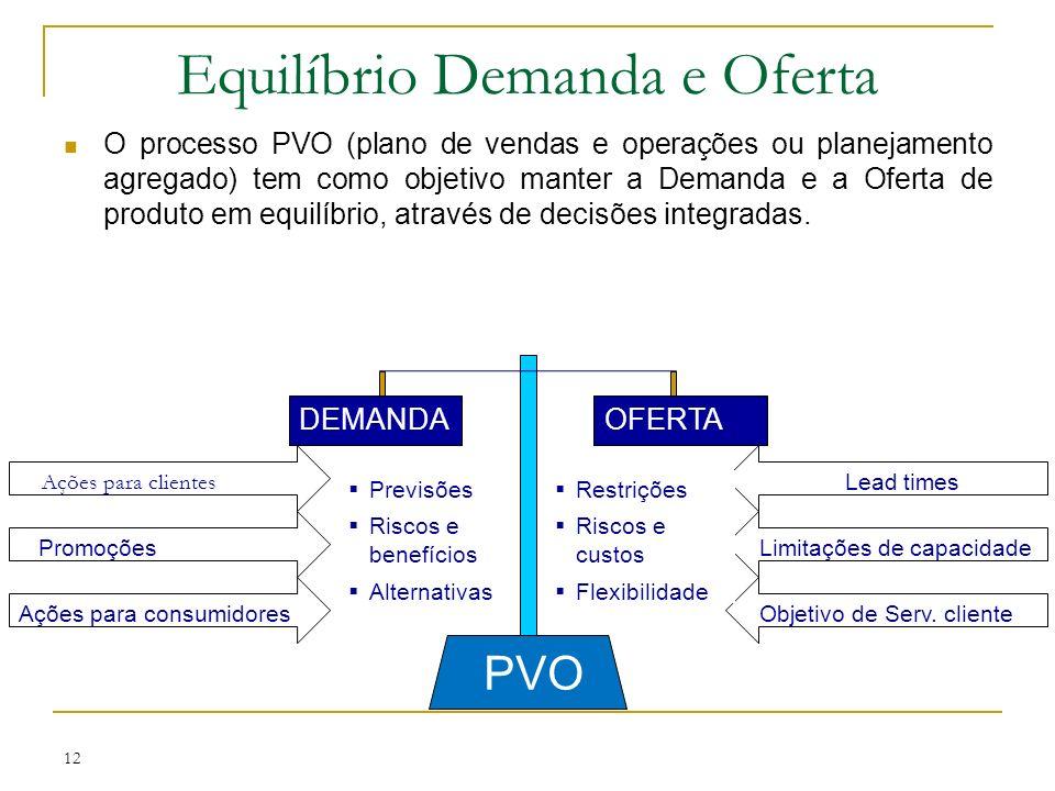 Equilíbrio Demanda e Oferta O processo PVO (plano de vendas e operações ou planejamento agregado) tem como objetivo manter a Demanda e a Oferta de produto em equilíbrio, através de decisões integradas.