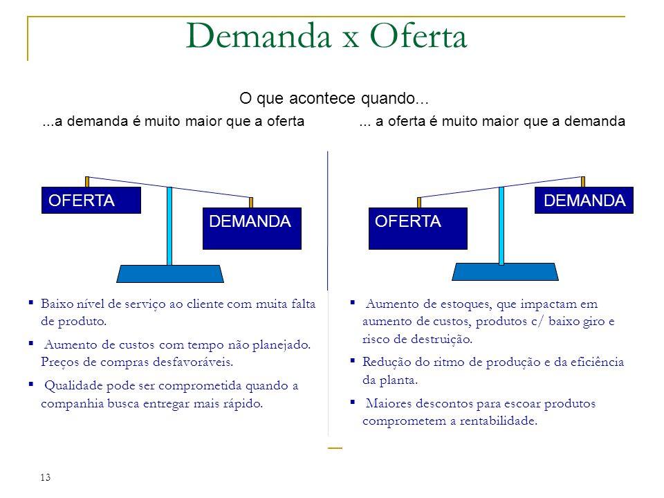 Demanda x Oferta O que acontece quando......a demanda é muito maior que a oferta...