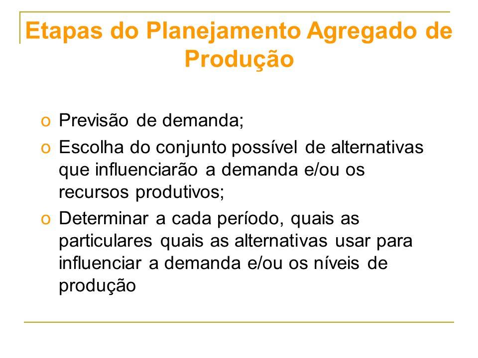 Etapas do Planejamento Agregado de Produção oPrevisão de demanda; oEscolha do conjunto possível de alternativas que influenciarão a demanda e/ou os recursos produtivos; oDeterminar a cada período, quais as particulares quais as alternativas usar para influenciar a demanda e/ou os níveis de produção