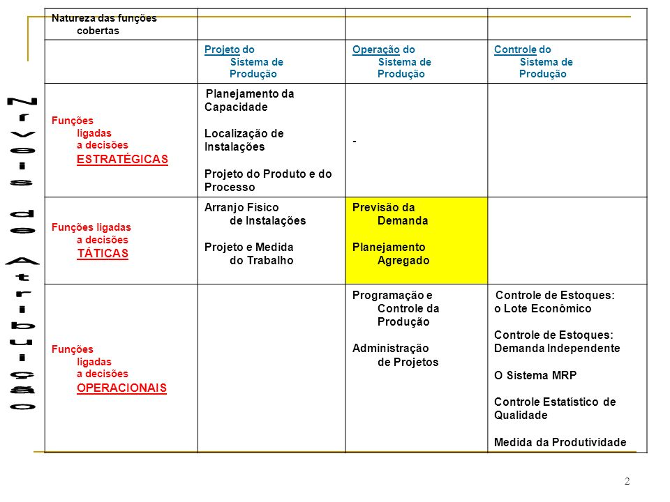 2 Natureza das funções cobertas Projeto do Sistema de Produção Operação do Sistema de Produção Controle do Sistema de Produção Funções ligadas a decisões ESTRATÉGICAS Planejamento da Capacidade Localização de Instalações Projeto do Produto e do Processo - Funções ligadas a decisões TÁTICAS Arranjo Físico de Instalações Projeto e Medida do Trabalho Previsão da Demanda Planejamento Agregado Funções ligadas a decisões OPERACIONAIS Programação e Controle da Produção Administração de Projetos Controle de Estoques: o Lote Econômico Controle de Estoques: Demanda Independente O Sistema MRP Controle Estatístico de Qualidade Medida da Produtividade