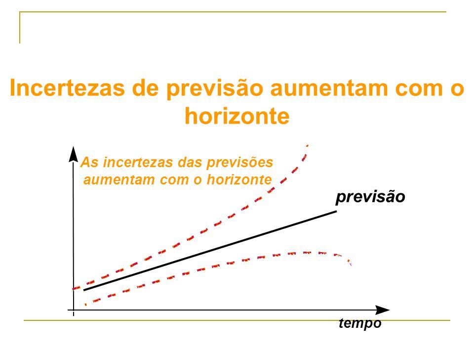 previsão tempo As incertezas das previsões aumentam com o horizonte Incertezas de previsão aumentam com o horizonte