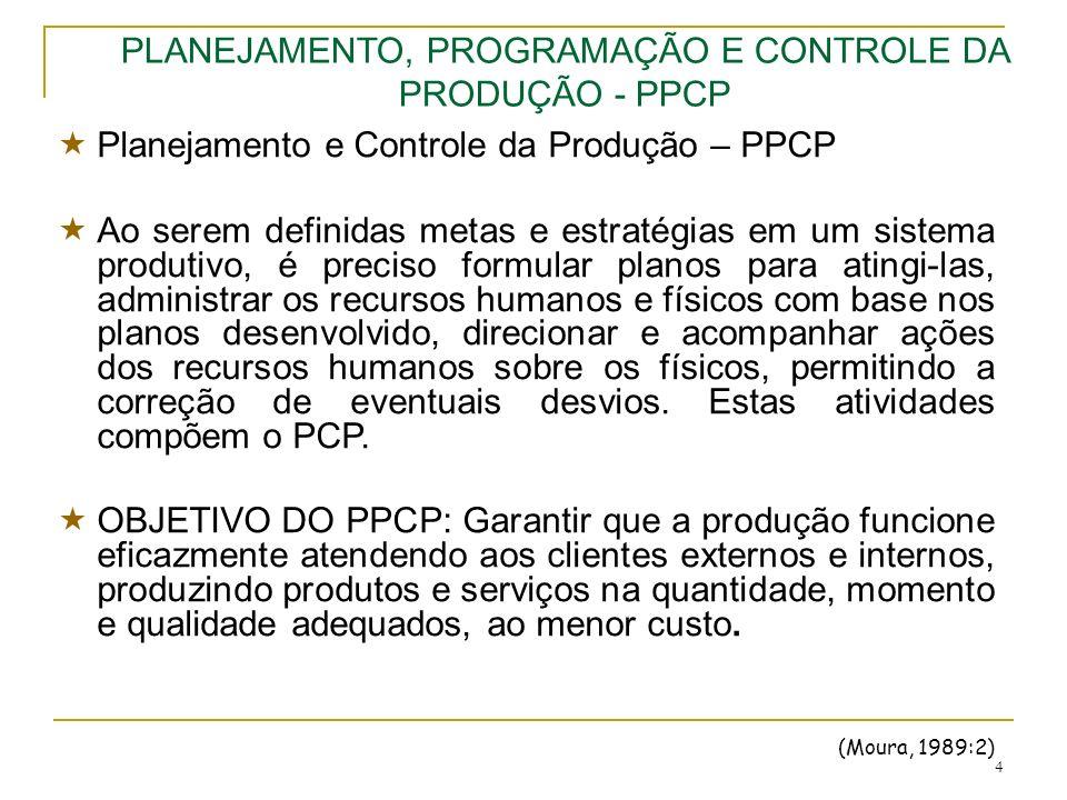 5 ATIVIDADES BÁSICAS DO PPCP: Planejamento Agregado da Produção; Programa Mestre da Produção; Planejamento das necessidades de materiais; Controle de Estoques; Programa da Produção; Planejamento e Controle da Capacidade; Controle da Produção.