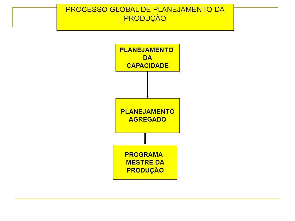PLANEJAMENTO DA CAPACIDADE PROGRAMA MESTRE DA PRODUÇÃO PLANEJAMENTO AGREGADO PROCESSO GLOBAL DE PLANEJAMENTO DA PRODUÇÃO