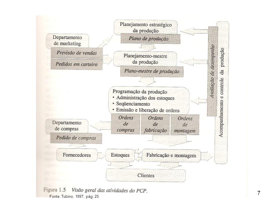 7 Fonte: Tubino, 1997, pág; 25.