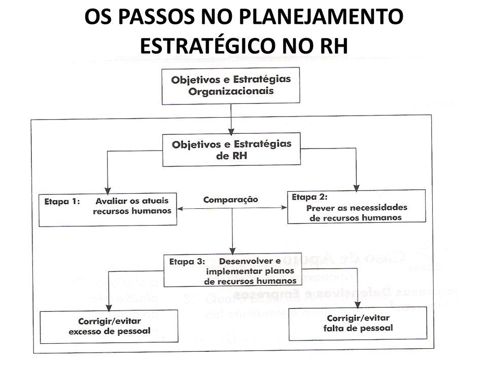 OS PASSOS NO PLANEJAMENTO ESTRATÉGICO NO RH