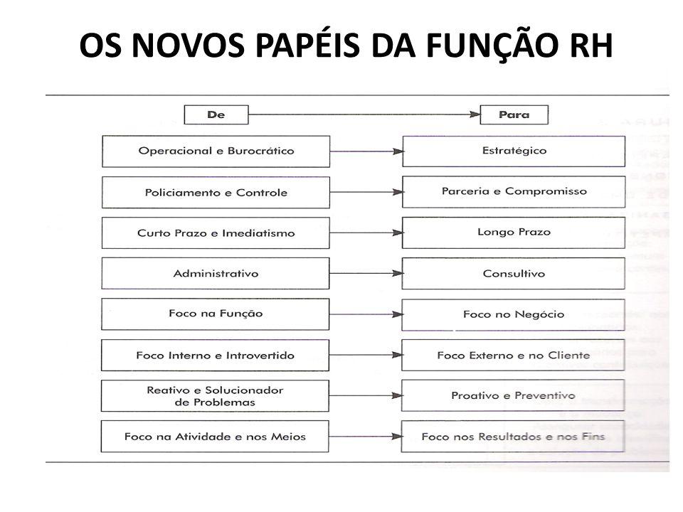 OS NOVOS PAPÉIS DA FUNÇÃO RH