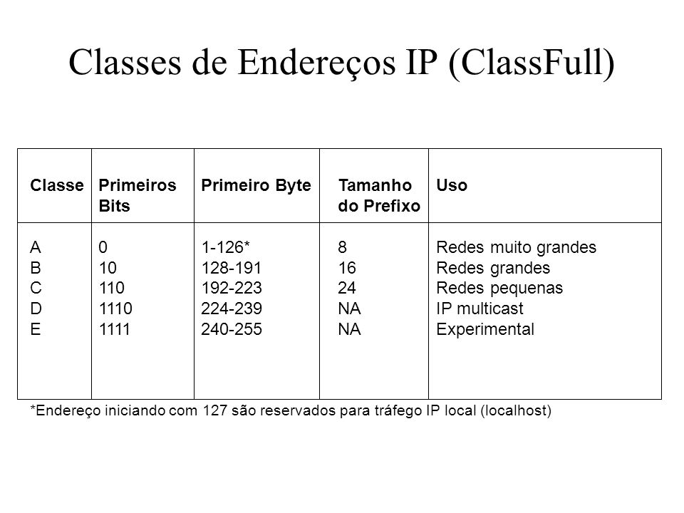 Classes de Endereços IP (ClassFull) ClassePrimeiros Primeiro ByteTamanho Uso Bitsdo Prefixo A01-126*8Redes muito grandes B10128-19116Redes grandes C11