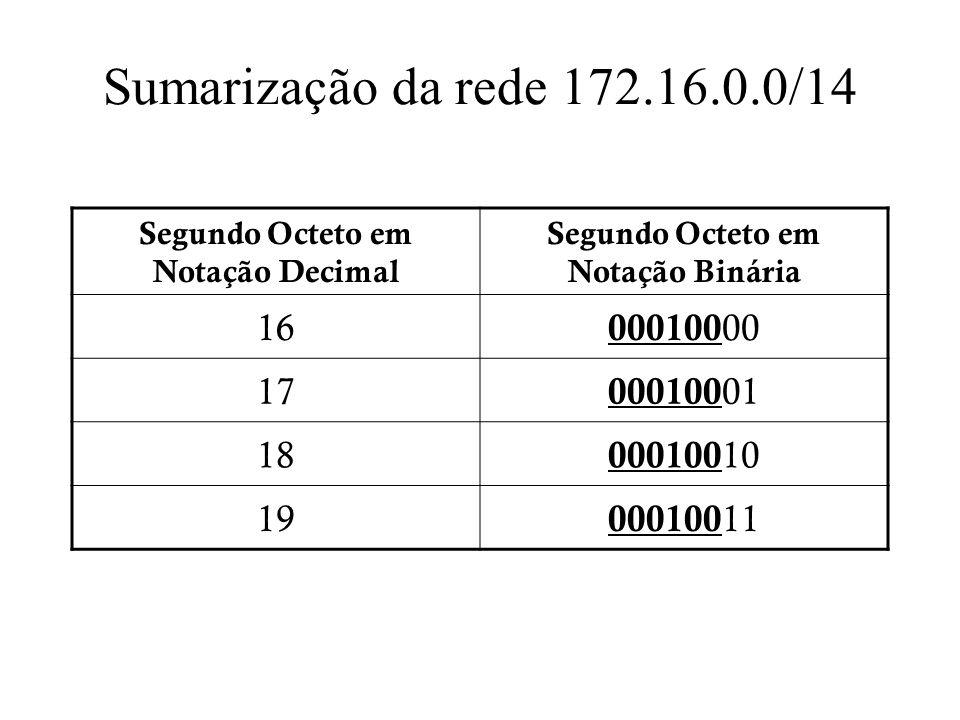 Sumarização da rede 172.16.0.0/14 Segundo Octeto em Notação Decimal Segundo Octeto em Notação Binária 16 000100 00 17 000100 01 18 000100 10 19 000100