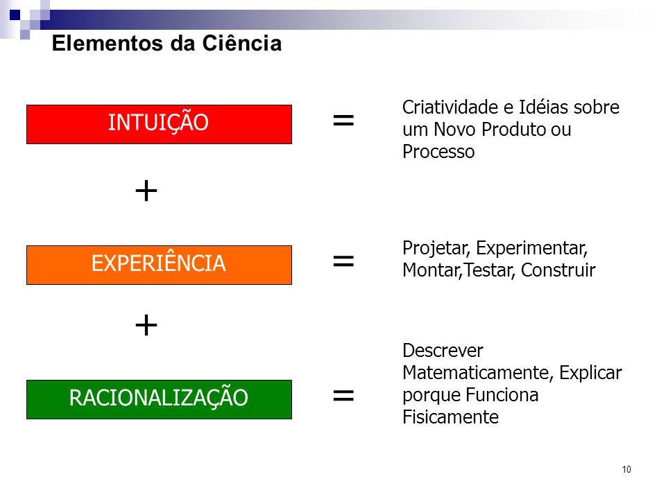 10 Elementos da Ciência INTUIÇÃO EXPERIÊNCIA RACIONALIZAÇÃO Criatividade e Idéias sobre um Novo Produto ou Processo + + Projetar, Experimentar, Montar