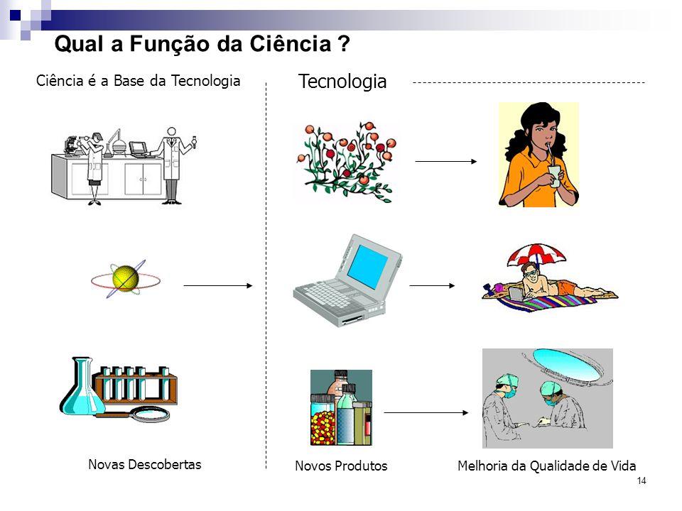 14 Qual a Função da Ciência ? Novas Descobertas Novos ProdutosMelhoria da Qualidade de Vida Tecnologia Ciência é a Base da Tecnologia