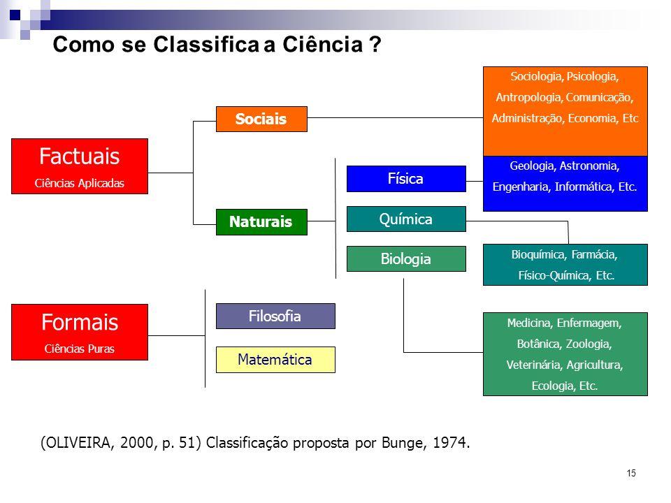 15 Como se Classifica a Ciência ? Formais Ciências Puras Factuais Ciências Aplicadas Filosofia Matemática Naturais Sociais Biologia Química Física Med