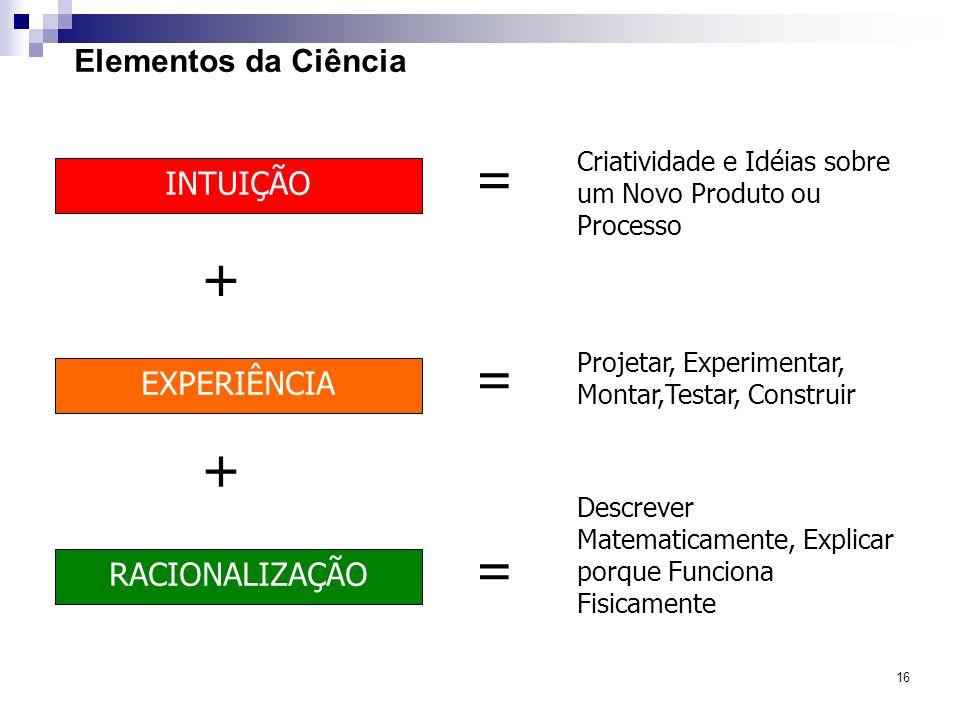 16 Elementos da Ciência INTUIÇÃO EXPERIÊNCIA RACIONALIZAÇÃO Criatividade e Idéias sobre um Novo Produto ou Processo + + Projetar, Experimentar, Montar