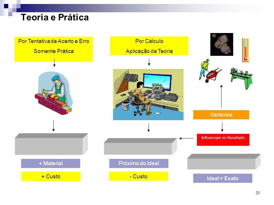 25 Teoria e Prática Por Tentativa de Acerto e Erro Somente Prática Por Cálculo Aplicação da Teoria + MaterialPróximo do Ideal Ideal = Exato + Custo -