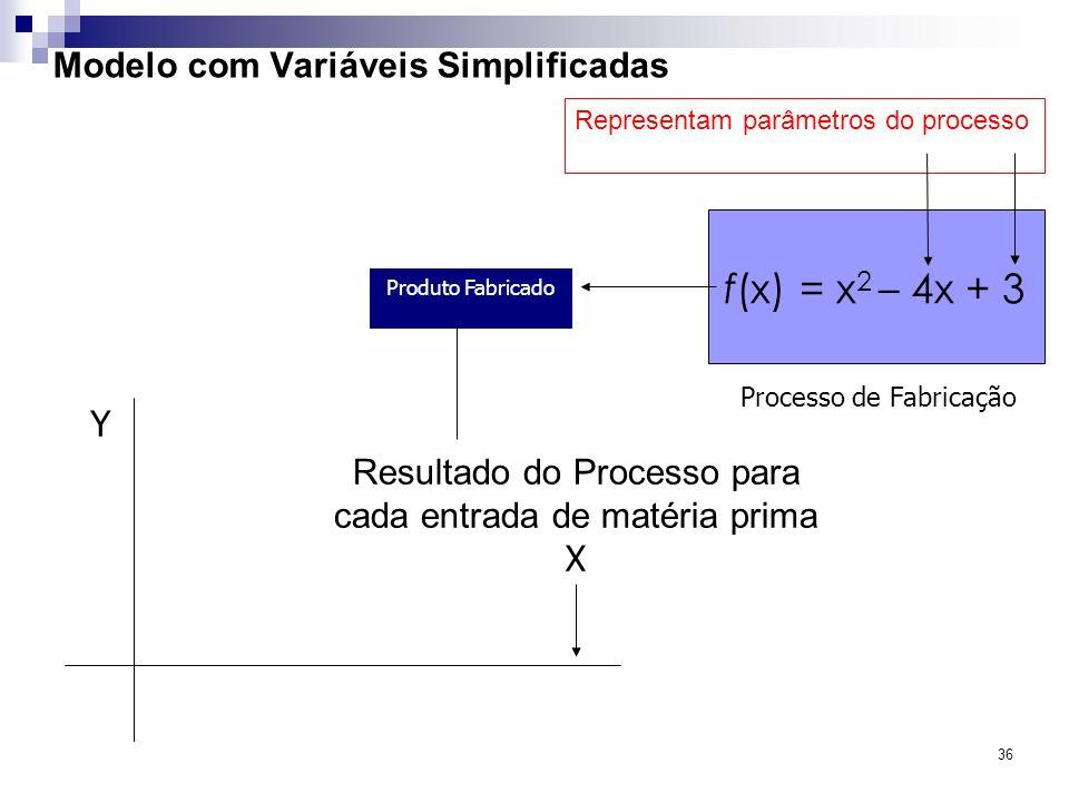 36 Modelo com Variáveis Simplificadas f(x) = x 2 – 4x + 3 Processo de Fabricação Resultado do Processo para cada entrada de matéria prima X Y Produto