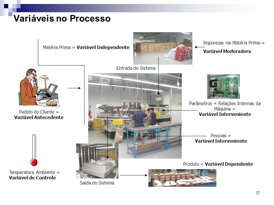 37 Variáveis no Processo Entrada do Sistema Matéria Prima = Variável Independente Saída do Sistema Parâmetros + Relações Internas da Máquina = Variáve