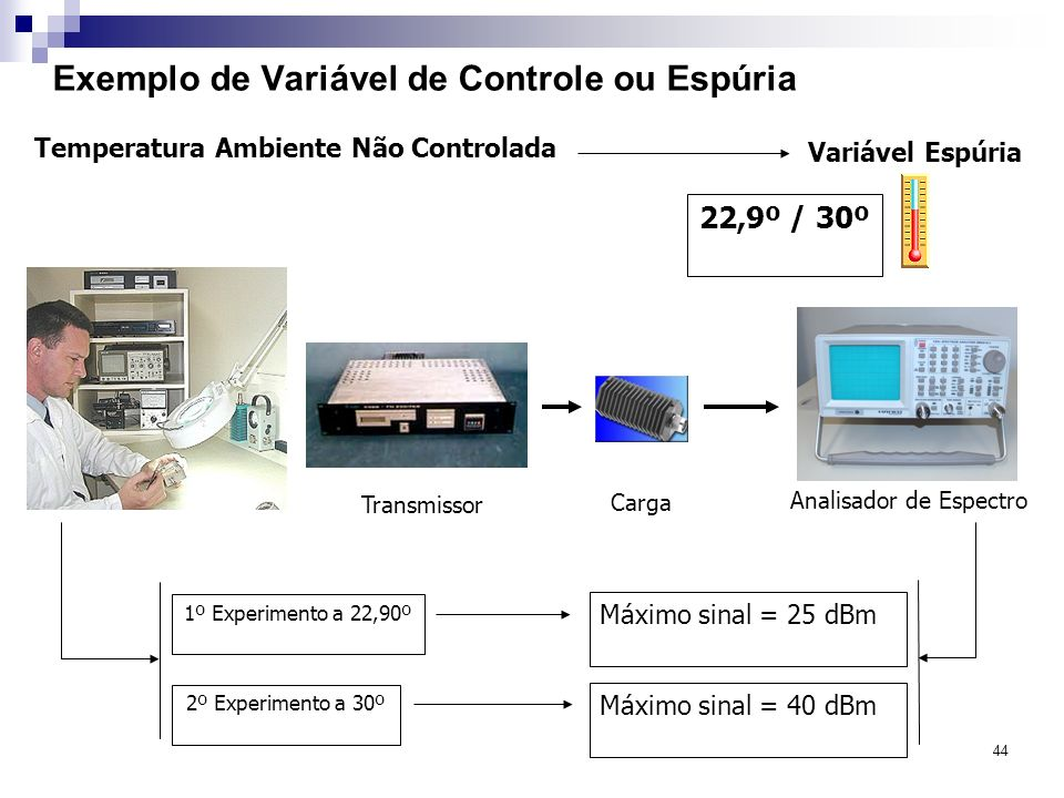 44 Exemplo de Variável de Controle ou Espúria Transmissor 1º Experimento a 22,90º Máximo sinal = 25 dBm Carga Variável Espúria 22,9º / 30º Temperatura