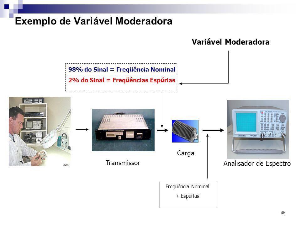 46 Exemplo de Variável Moderadora Transmissor Analisador de Espectro Variável Moderadora 98% do Sinal = Freqüência Nominal 2% do Sinal = Freqüências E