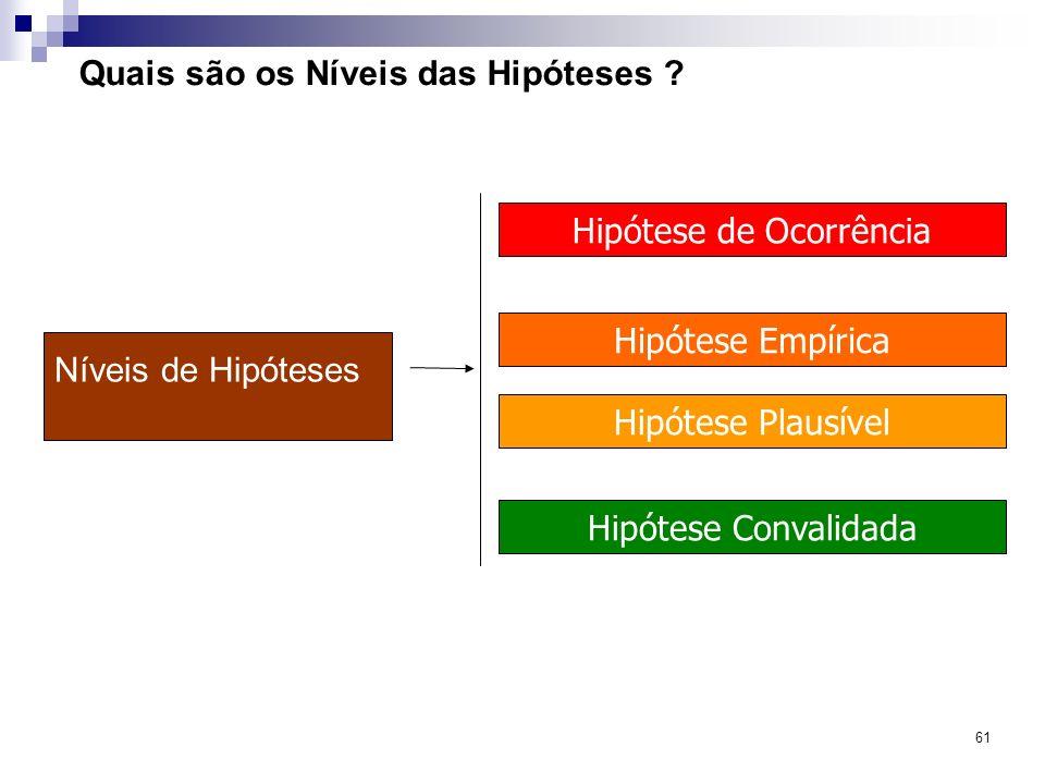 61 Quais são os Níveis das Hipóteses ? Níveis de Hipóteses Hipótese de Ocorrência Hipótese Empírica Hipótese Plausível Hipótese Convalidada