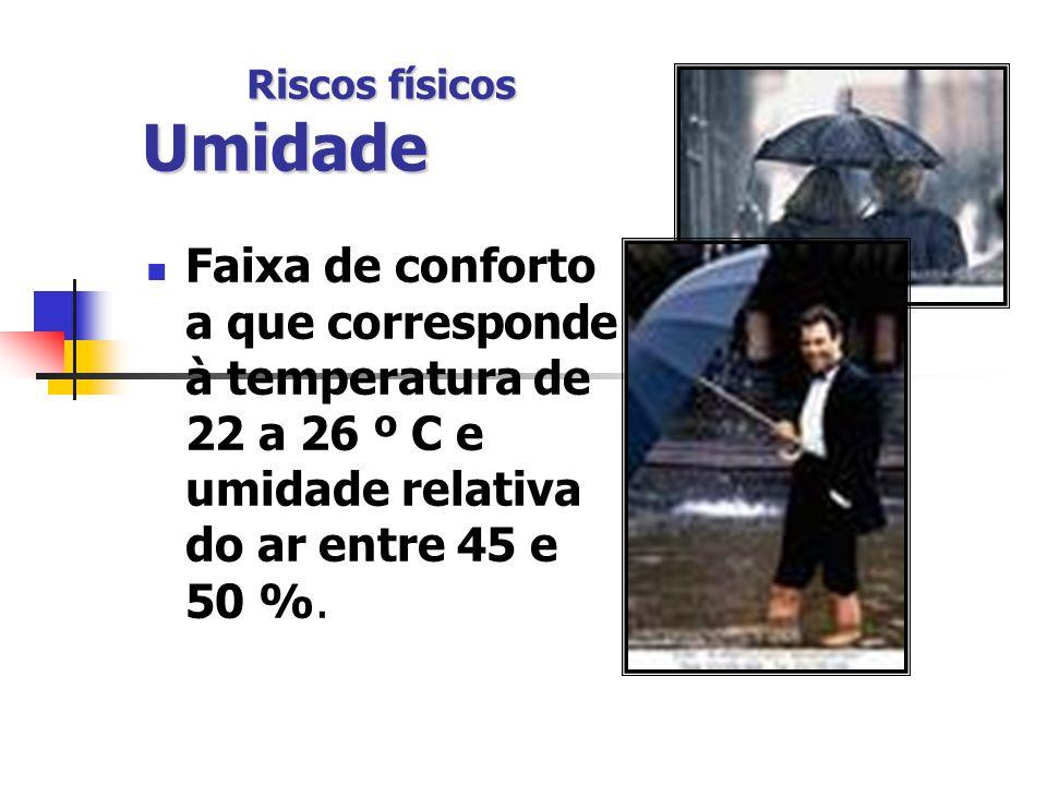 Riscos físicos Umidade Faixa de conforto a que corresponde à temperatura de 22 a 26 º C e umidade relativa do ar entre 45 e 50 %.