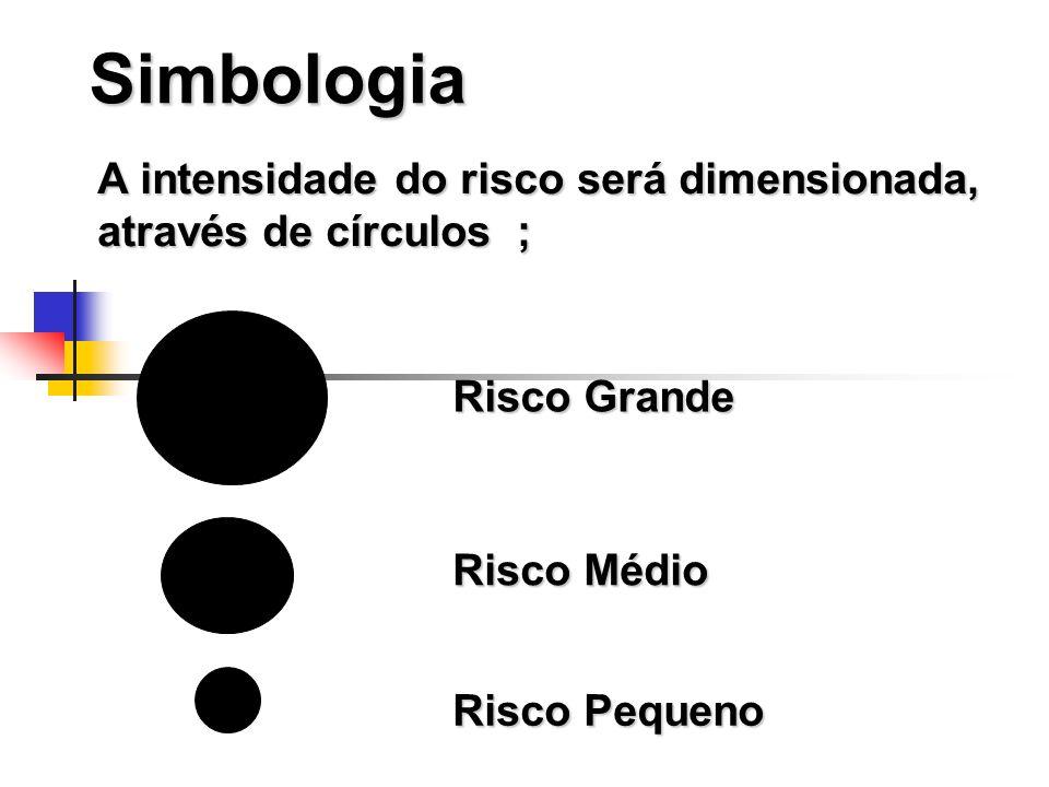 Simbologia A intensidade do risco será dimensionada, através de círculos ; Risco Grande Risco Médio Risco Pequeno
