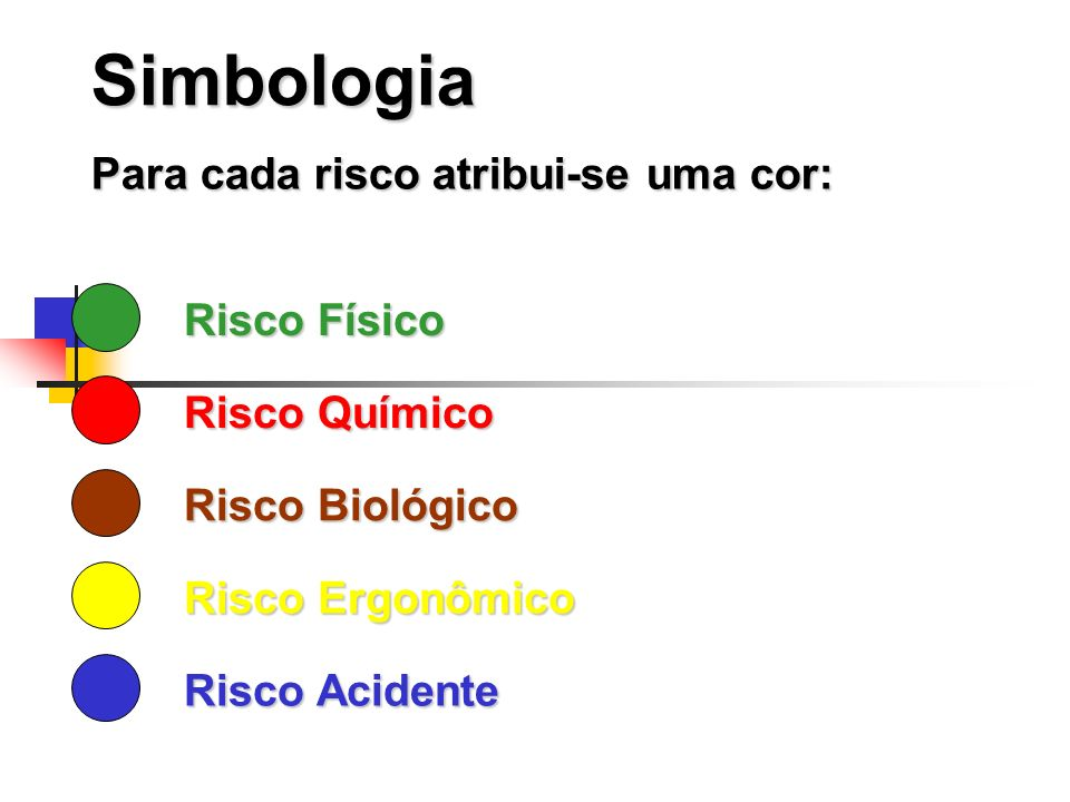 Simbologia Risco Físico Risco Químico Risco Biológico Risco Ergonômico Risco Acidente Para cada risco atribui-se uma cor: