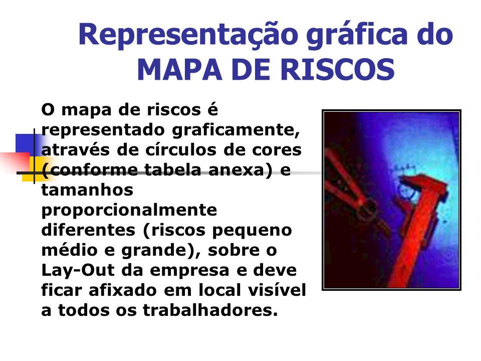 Representação gráfica do MAPA DE RISCOS O mapa de riscos é representado graficamente, através de círculos de cores (conforme tabela anexa) e tamanhos