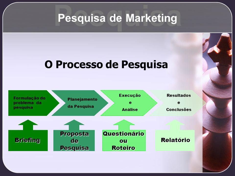O Processo de Pesquisa Formulação do problema da pesquisa Planejamento da Pesquisa Execução e Análise Resultados e Conclusões Briefing PropostadePesqu
