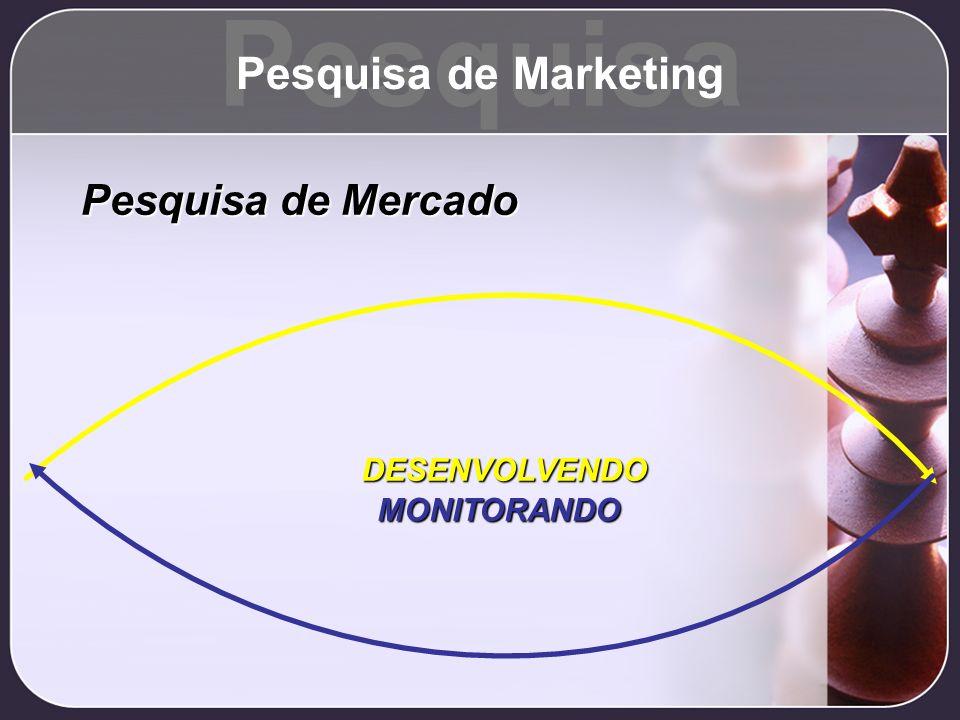 DESENVOLVENDO MONITORANDO Pesquisa de Mercado Pesquisa Pesquisa de Marketing