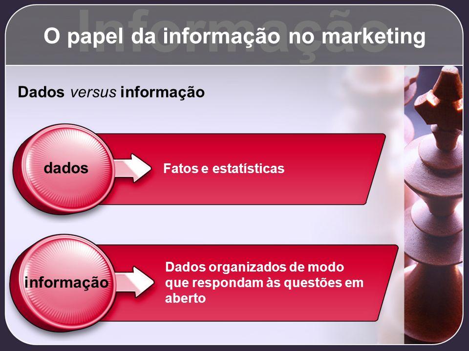 Informação O papel da informação no marketing Dados versus informação dados informação Fatos e estatísticas Dados organizados de modo que respondam às