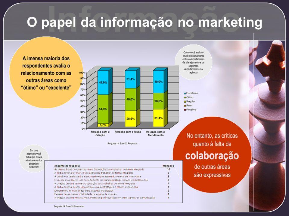 Informação O papel da informação no marketing