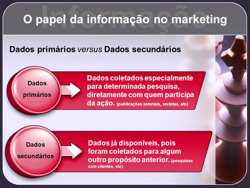 Informação O papel da informação no marketing Dados primários versus Dados secundários Dados primários Dados coletados especialmente para determinada