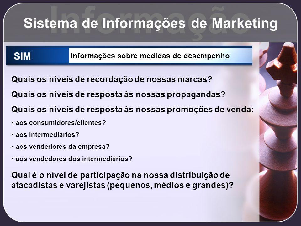 Informação Sistema de Informações de Marketing SIM Informações sobre medidas de desempenho Quais os níveis de recordação de nossas marcas? Quais os ní