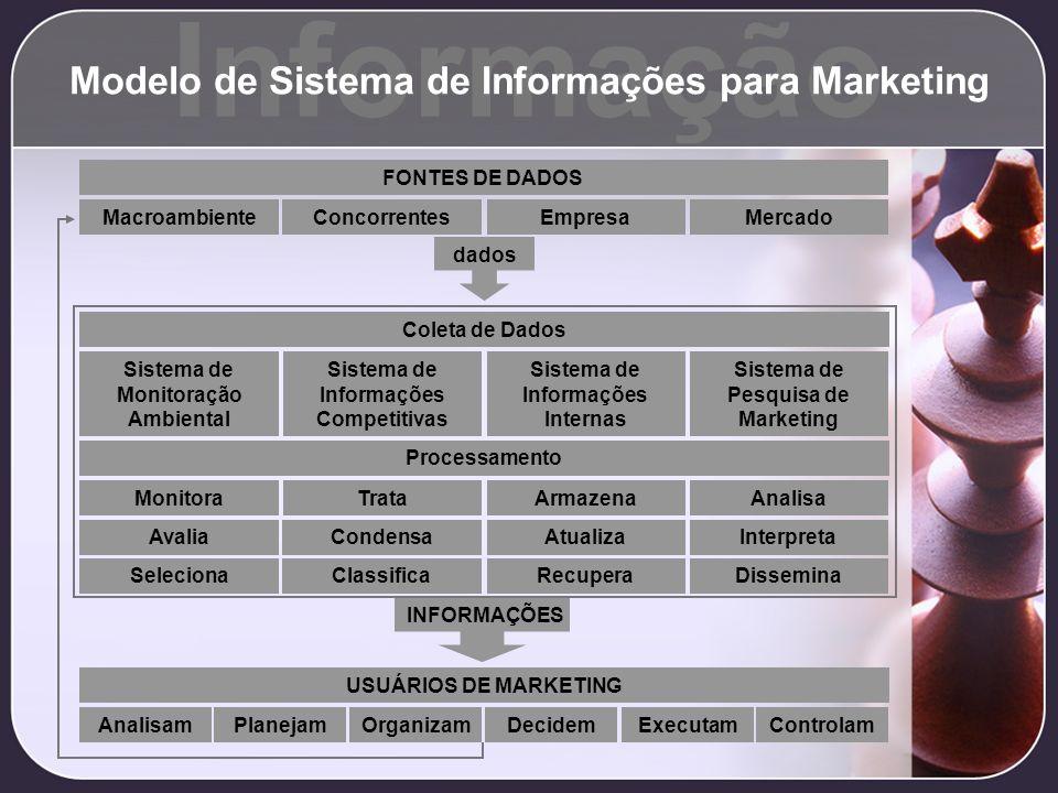 Informação Modelo de Sistema de Informações para Marketing FONTES DE DADOS ConcorrentesMercadoEmpresaMacroambiente dados Coleta de Dados Sistema de In