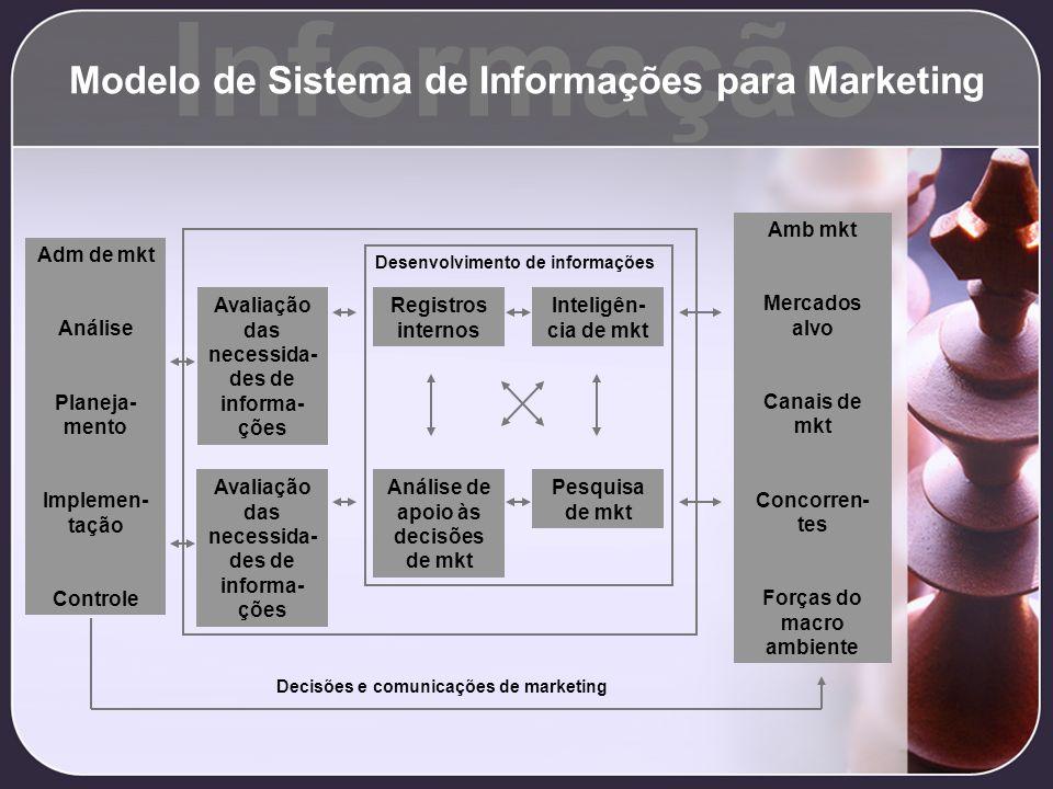 Informação Modelo de Sistema de Informações para Marketing Avaliação das necessida- des de informa- ções Inteligên- cia de mkt Registros internos Adm