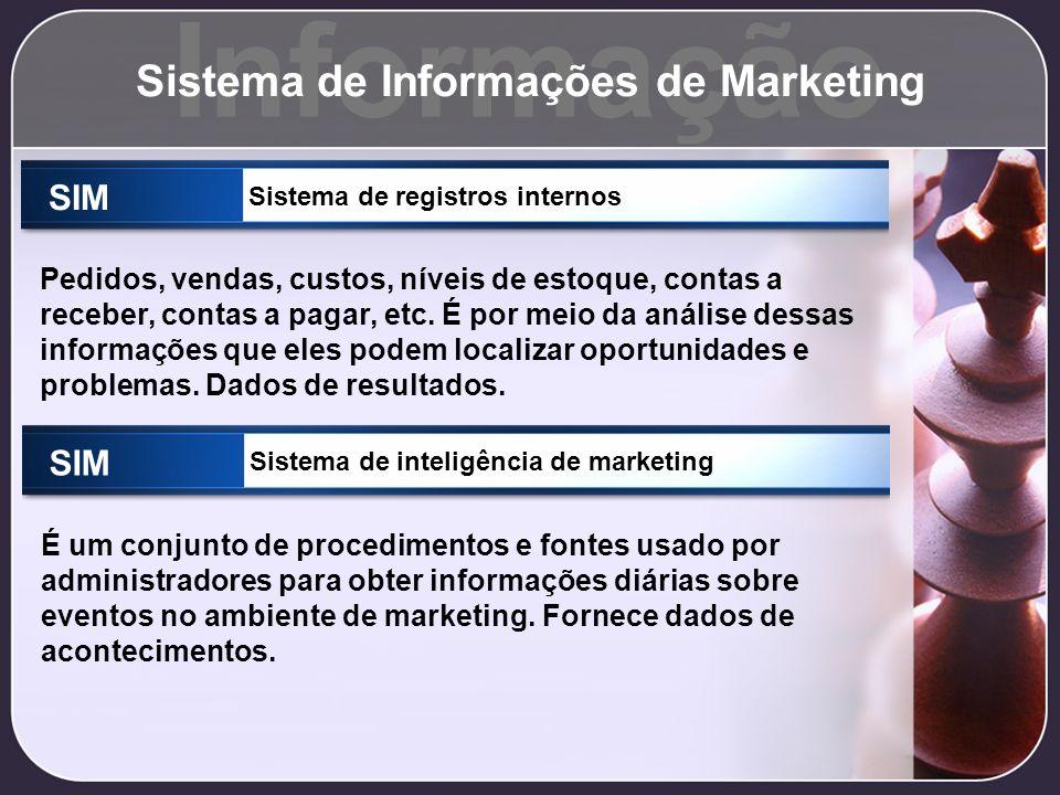 Informação Sistema de Informações de Marketing SIM Sistema de registros internos Pedidos, vendas, custos, níveis de estoque, contas a receber, contas