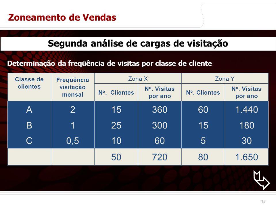 euler@imvnet.com.br | www.slideshare.net/eulernogueira Classe de clientes Freqüência visitação mensal Zona XZona Y N o.