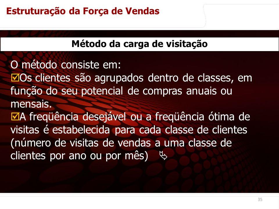 euler@imvnet.com.br | www.slideshare.net/eulernogueira 35 Método da carga de visitação O método consiste em: Os clientes são agrupados dentro de classes, em função do seu potencial de compras anuais ou mensais.