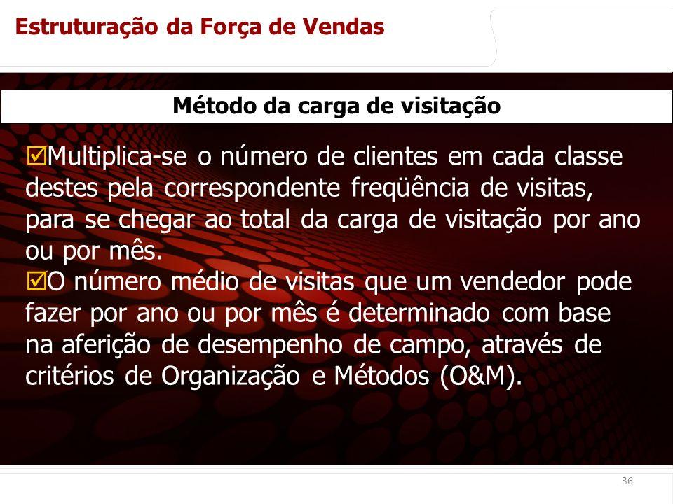 euler@imvnet.com.br | www.slideshare.net/eulernogueira 36 Método da carga de visitação Multiplica-se o número de clientes em cada classe destes pela correspondente freqüência de visitas, para se chegar ao total da carga de visitação por ano ou por mês.